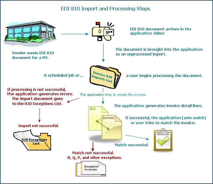 EDI Purchase Orders Confirmations And Invoice Matching - Edi invoice